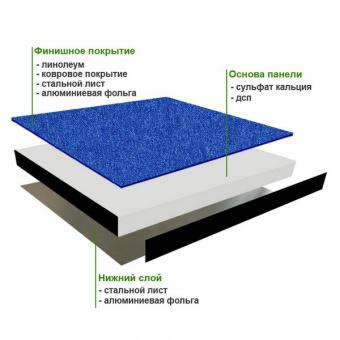 Плита с покрытием фальшпола Jansen 36GSB-P + Colorado 031 токорассеивающий линолеум 2мм